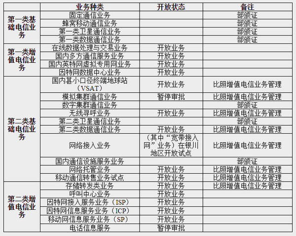 2015电信业务分类目录