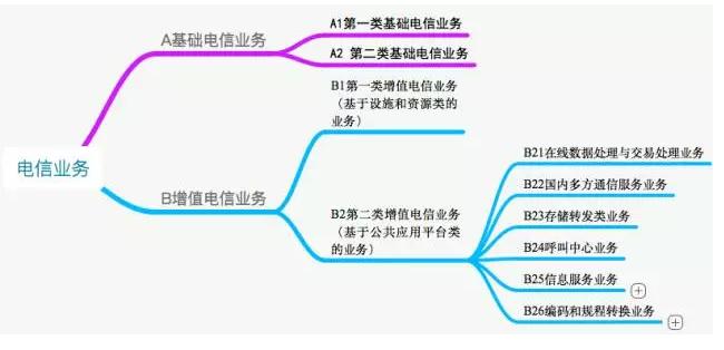 增值电信业务经营许可证分类