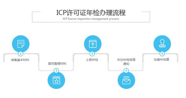 icp许可证年检办理流程